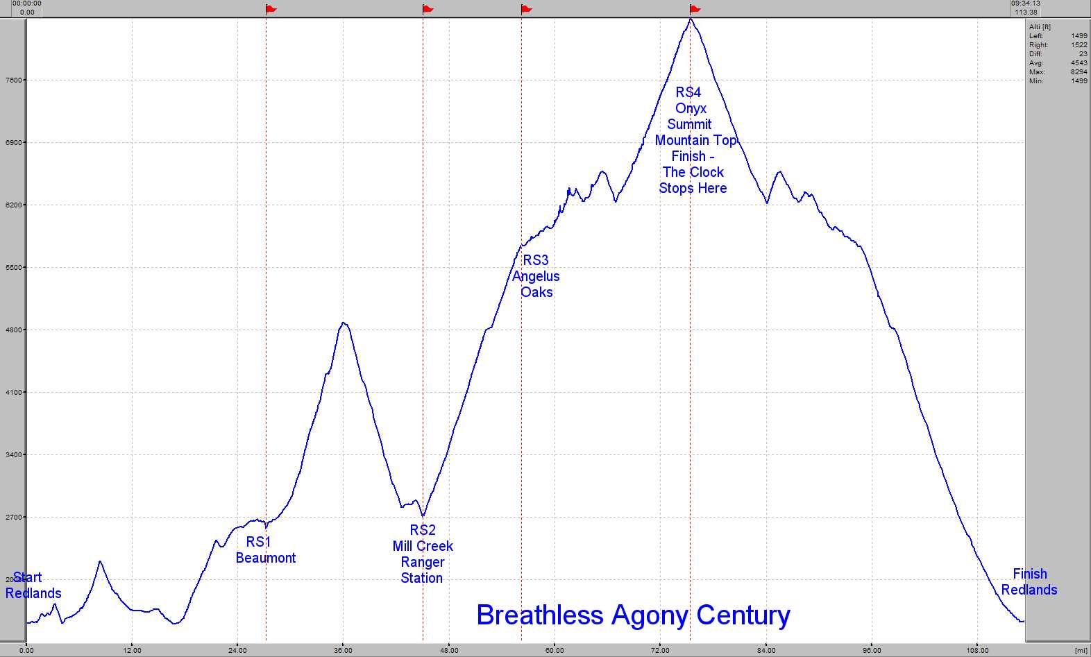 Elevation Profile for the Breathless Agony Century