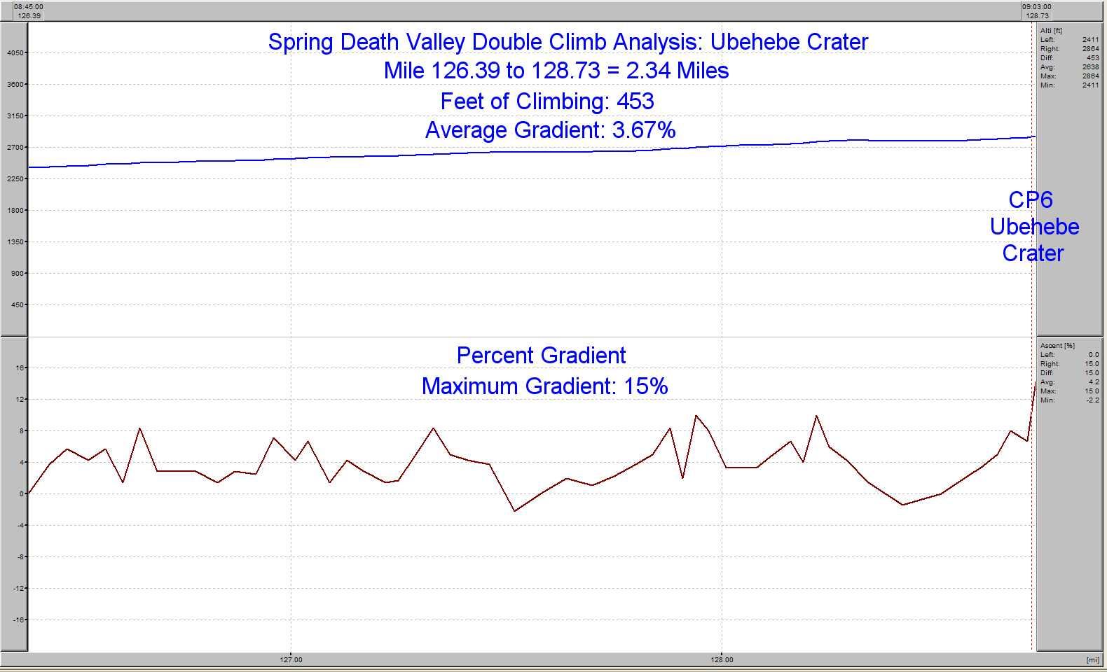 ubehebe crater climb analysis by chuck bramwell and his ciclosport