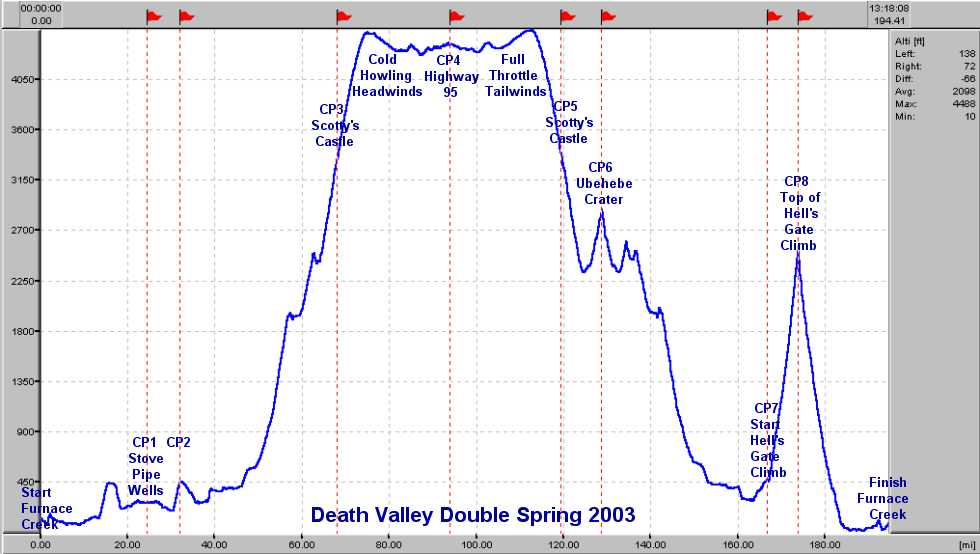Death Valley Elevation Map.History Of Inactive California Triple Crown Double Centuries