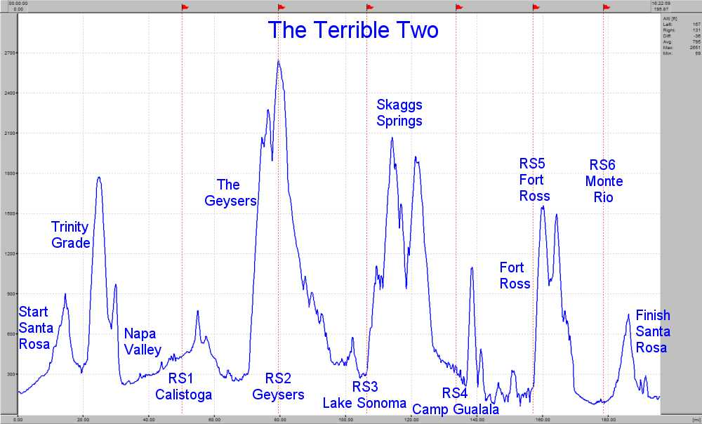 Elevation Profile for The Terrible Two