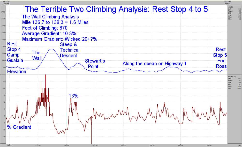 Elevation Profile for Rest Stop 4 to 5