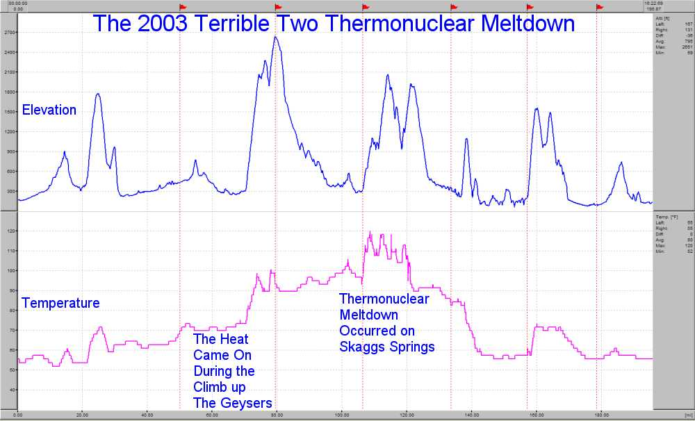 Temperature Graph by Distance for the 2003 Terrible Two
