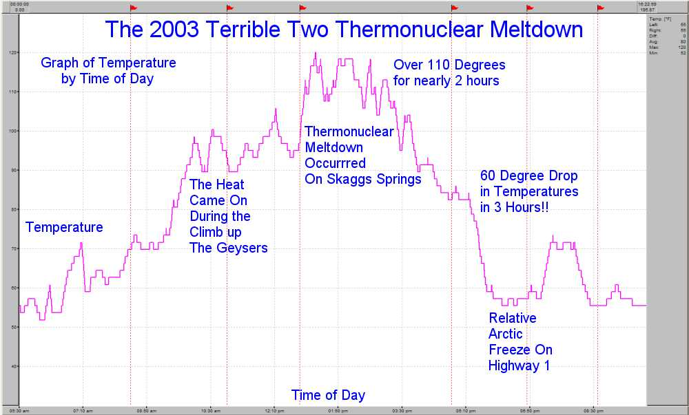 Temperature Graph by Time for the 2003 Terrible Two